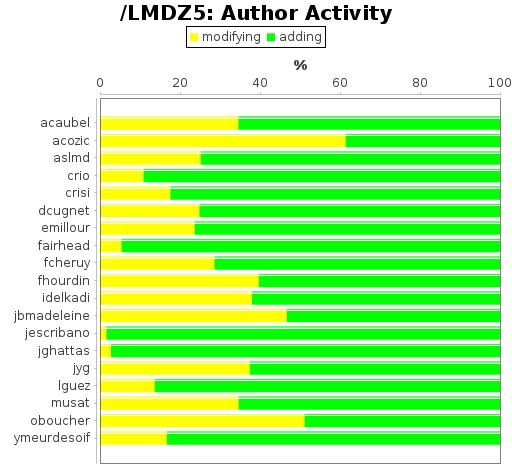 Author Activity
