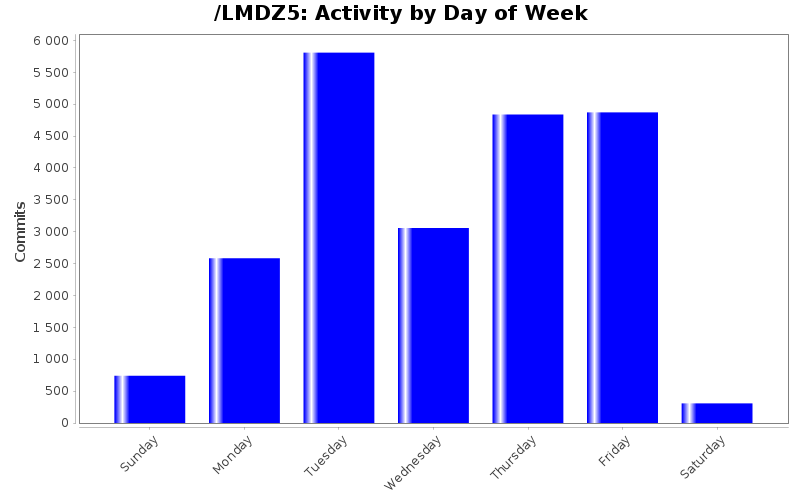 Activity by Day of Week