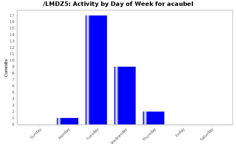 activity_day_acaubel.png
