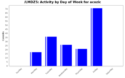 activity_day_acozic.png
