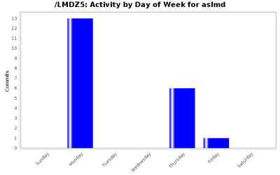 activity_day_aslmd.png