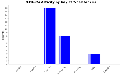 activity_day_crio.png