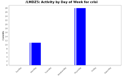 activity_day_crisi.png