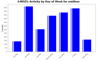 activity_day_emillour.png