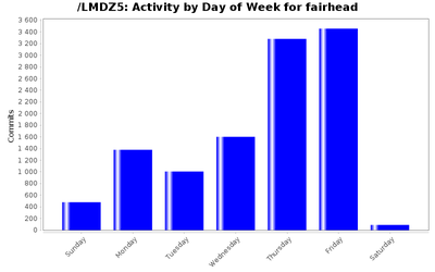 activity_day_fairhead.png