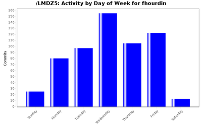 activity_day_fhourdin.png