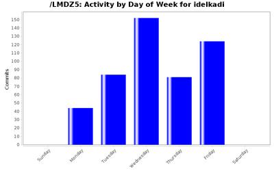 activity_day_idelkadi.png