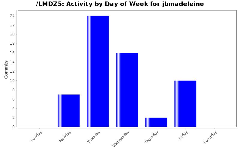 activity_day_jbmadeleine.png