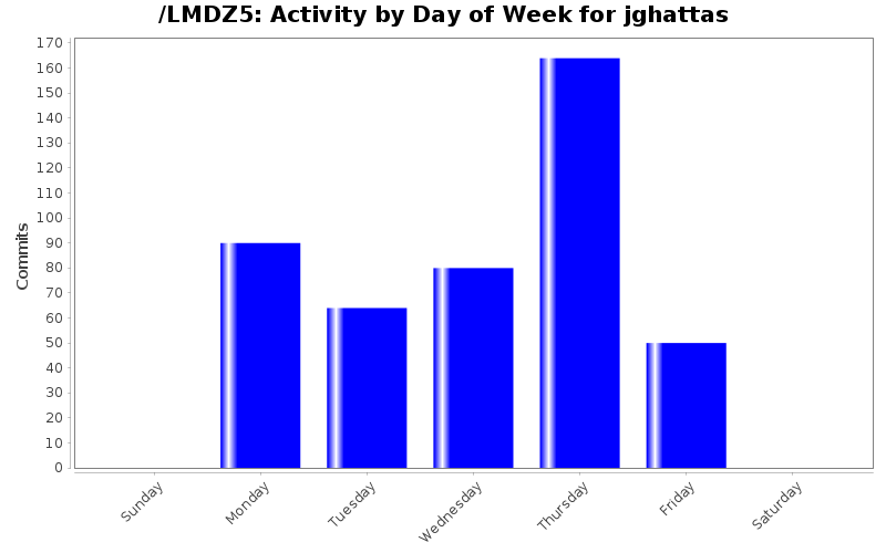 activity_day_jghattas.png