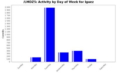 activity_day_lguez.png