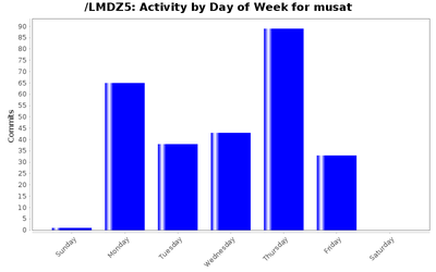 activity_day_musat.png