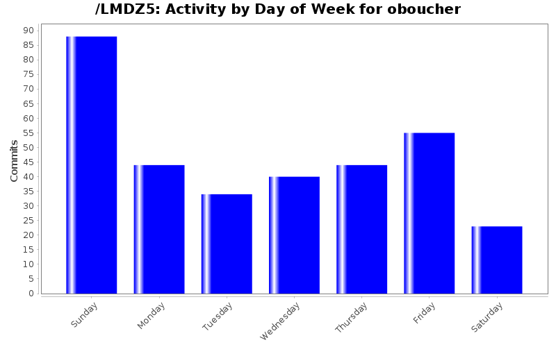 activity_day_oboucher.png