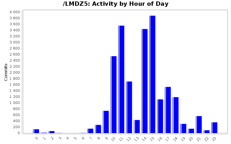 Activity by Hour of Day
