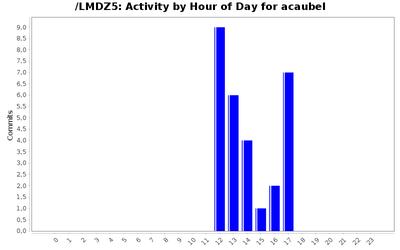 activity_time_acaubel.png
