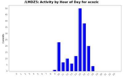 activity_time_acozic.png
