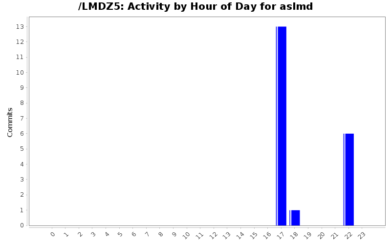 activity_time_aslmd.png
