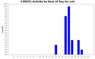 activity_time_crio.png