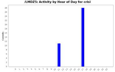 activity_time_crisi.png