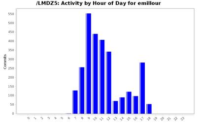activity_time_emillour.png