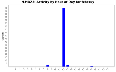 activity_time_fcheruy.png