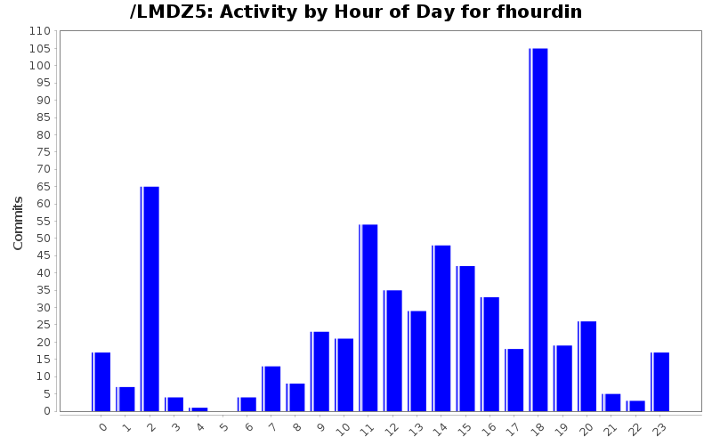 activity_time_fhourdin.png