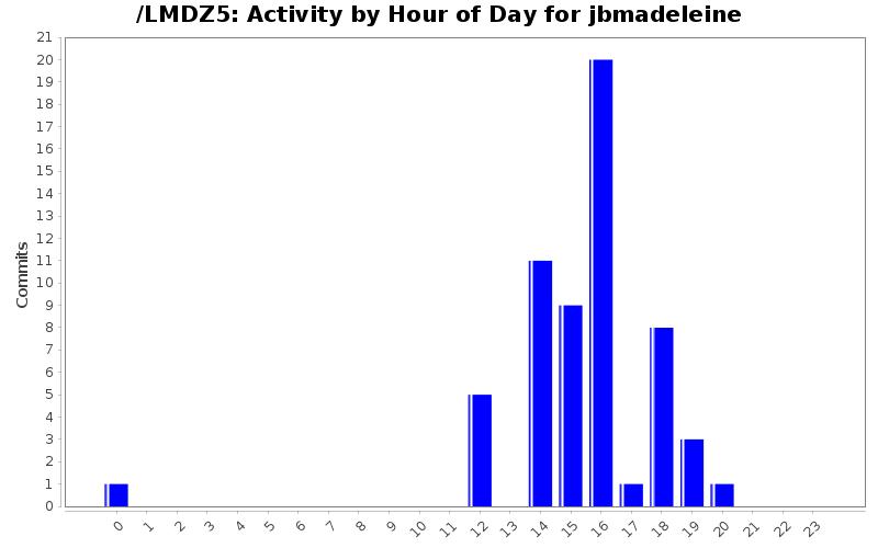 activity_time_jbmadeleine.png