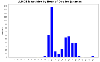 activity_time_jghattas.png