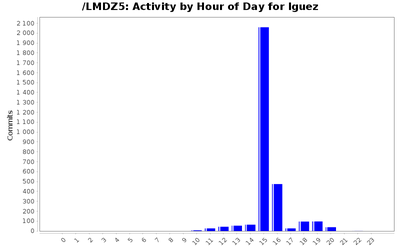 activity_time_lguez.png