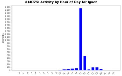 activity_time_lguez.png