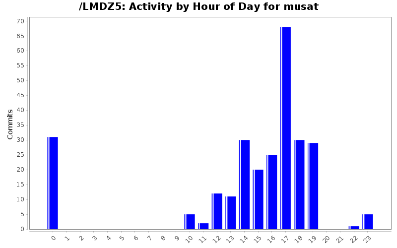 activity_time_musat.png
