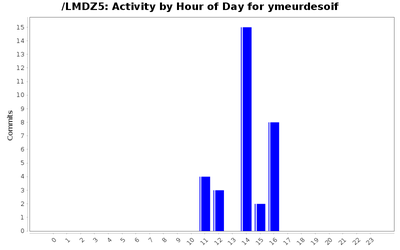 activity_time_ymeurdesoif.png