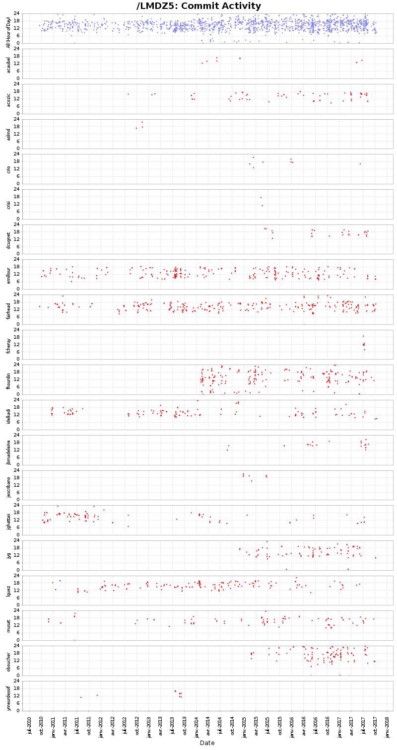 commitscatterauthors.png
