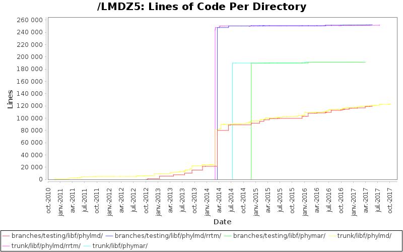 Lines of Code Per Directory
