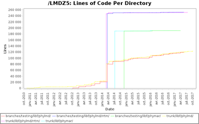 directories_loc_timeline.png