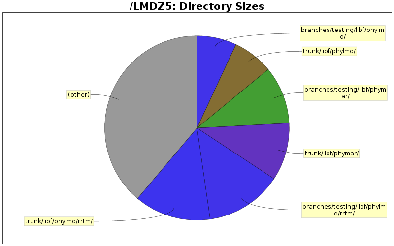 Directory Sizes
