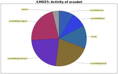 directory_sizes_acaubel.png