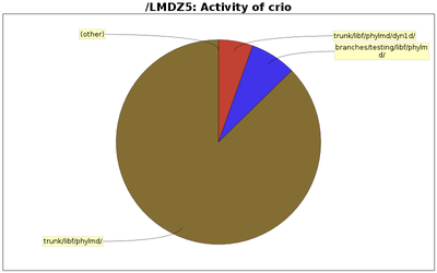 directory_sizes_crio.png