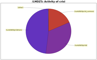 directory_sizes_crisi.png
