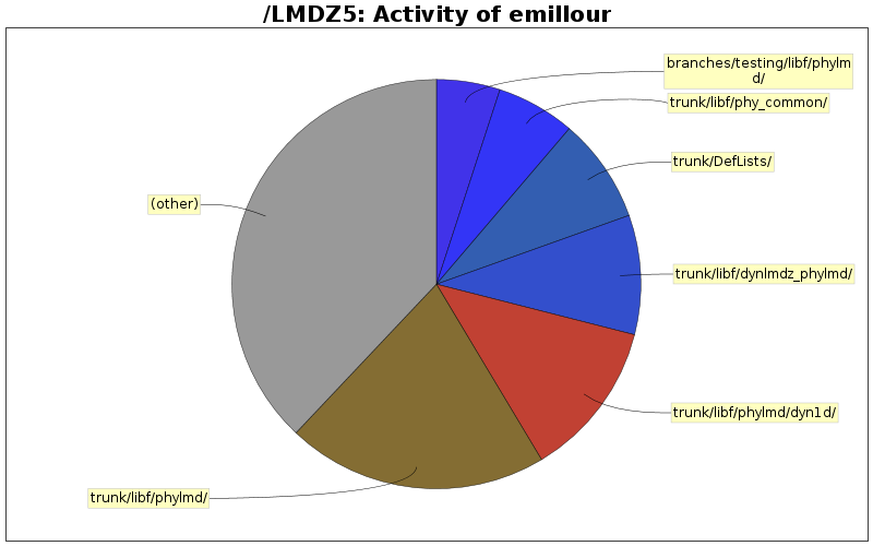 directory_sizes_emillour.png
