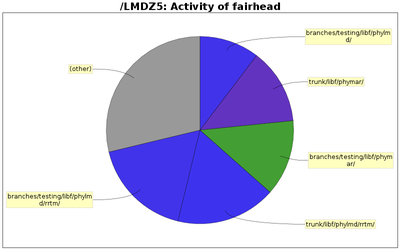 directory_sizes_fairhead.png