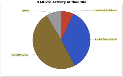 directory_sizes_fhourdin.png