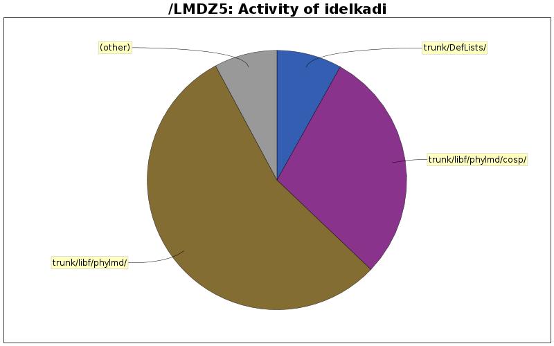 directory_sizes_idelkadi.png