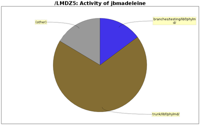 directory_sizes_jbmadeleine.png