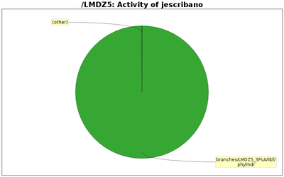 directory_sizes_jescribano.png