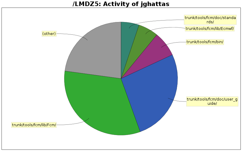 directory_sizes_jghattas.png