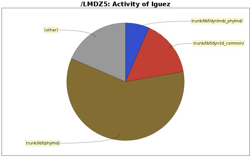 directory_sizes_lguez.png