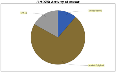 directory_sizes_musat.png