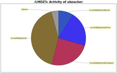 directory_sizes_oboucher.png