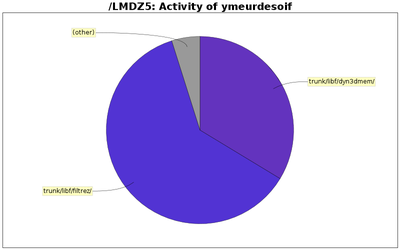 directory_sizes_ymeurdesoif.png