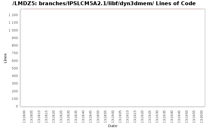 loc_module_branches_IPSLCM5A2.1_libf_dyn3dmem.png